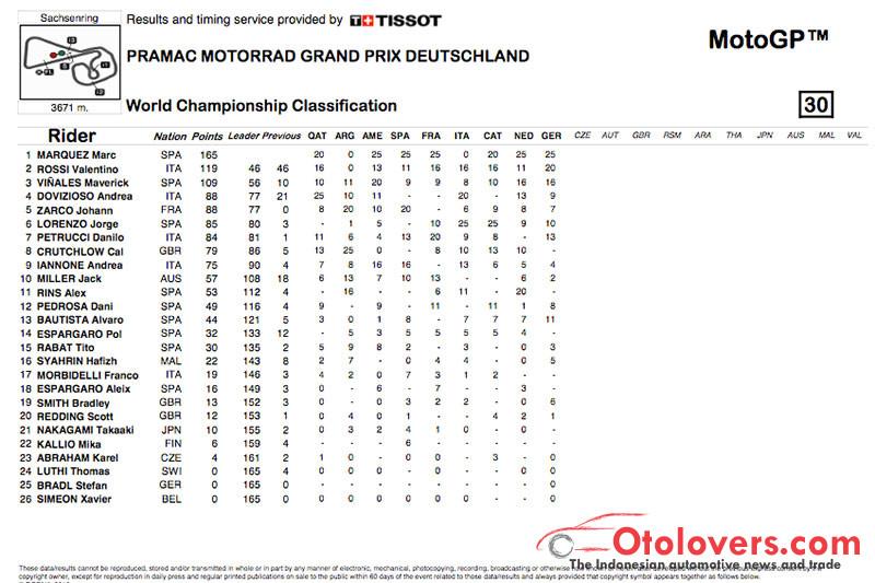 Klasemen MotoGP setelah balap Jerman, Marquez masih kuat