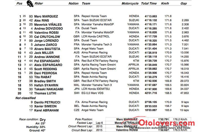 Hasil MotoGP Belanda, Marquez menangi drama menegangkan